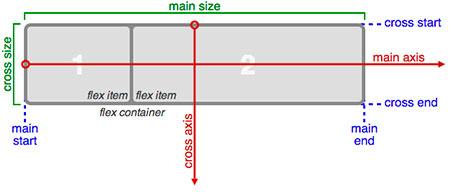 Изучаем Flexbox